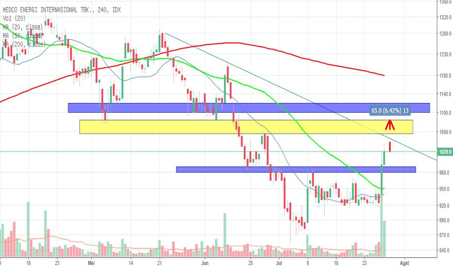 MEDC: Trading Plan Medc - 27 July 2018