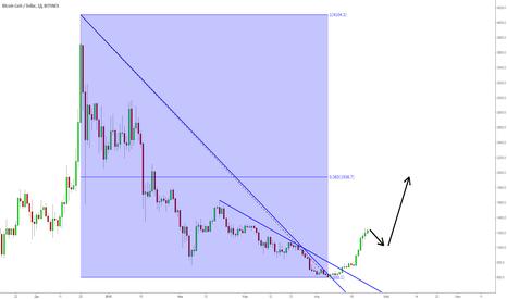 BCHUSD: BCH/USD: коррекция и рост продолжится