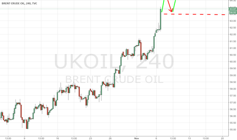 UKOIL: An U-turn in market sentiments