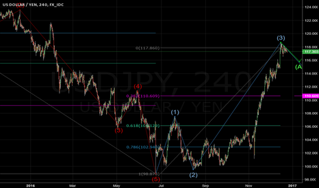 USDJPY: USD/JPY Elliot Wave (learning)