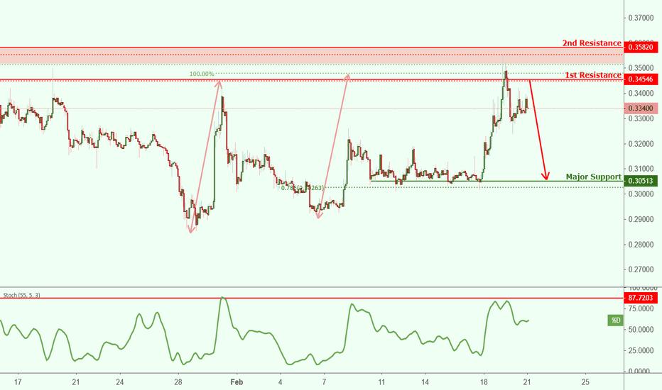 XRPUSD: XRPUSD approaching resistance, potential drop!