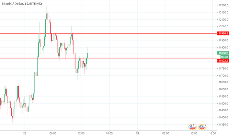 BTCUSD: Dia de alta do BITCOIN!