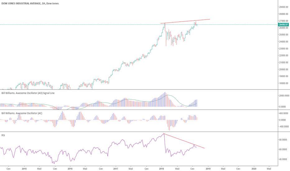 DJI: В ожидании падения фондового рынка
