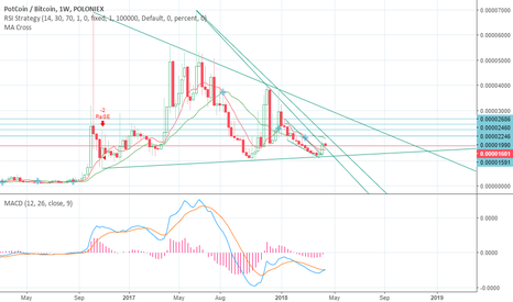 POTBTC: $Pot.X weekly chart showing a coming bull.