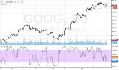 GOOG: goog trendlines