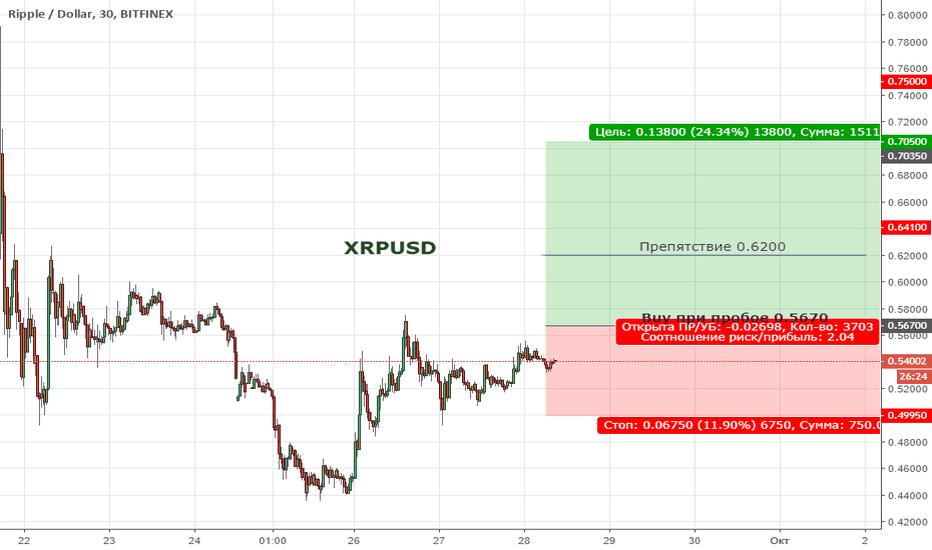 XRPUSD: XRPUSD. Цена продолжает находиться в широкой коррекции