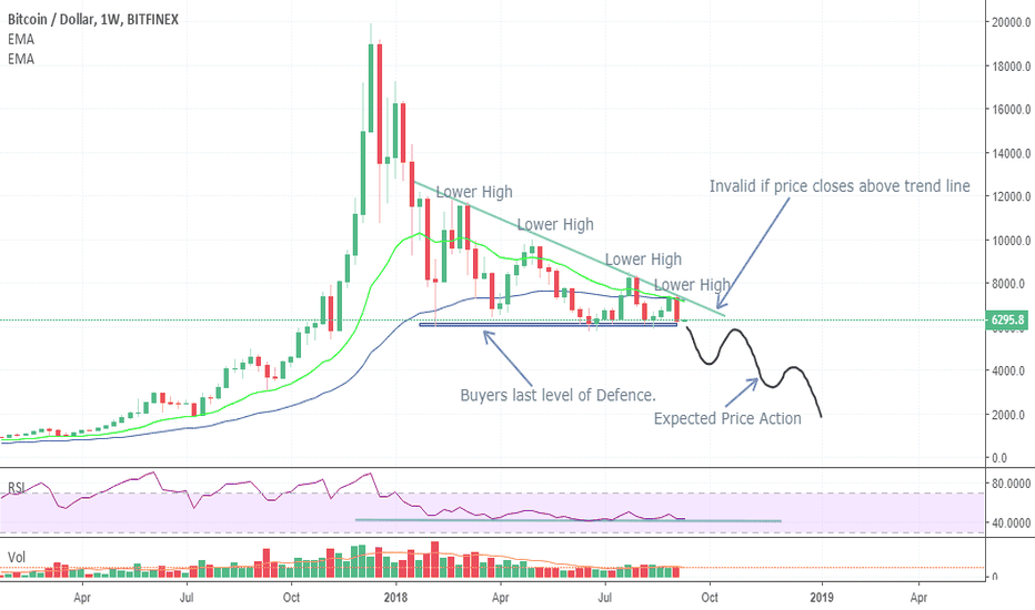 BTCUSD: Bitcoin Update... Expecting last line of defence to be breached