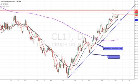 CL1!: Crude Oil will rise?