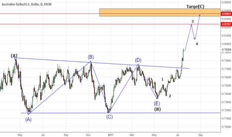 AUDUSD: Elliott wave trading