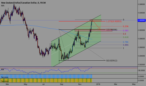 NZDCAD: Short opportunity based on fib and trendline resistance