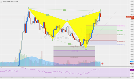 USDCAD: Bearish Cypher Now