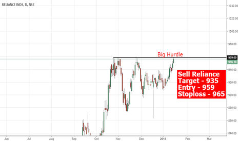 RELIANCE: Hurdle for Reliance @960