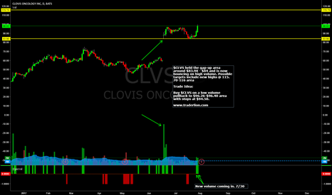 CLVS: Daily Chart + Trade Idea for $CLVS