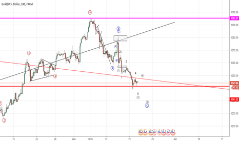 XAUUSD: Gold updated count (Elliott Wave Analysis)