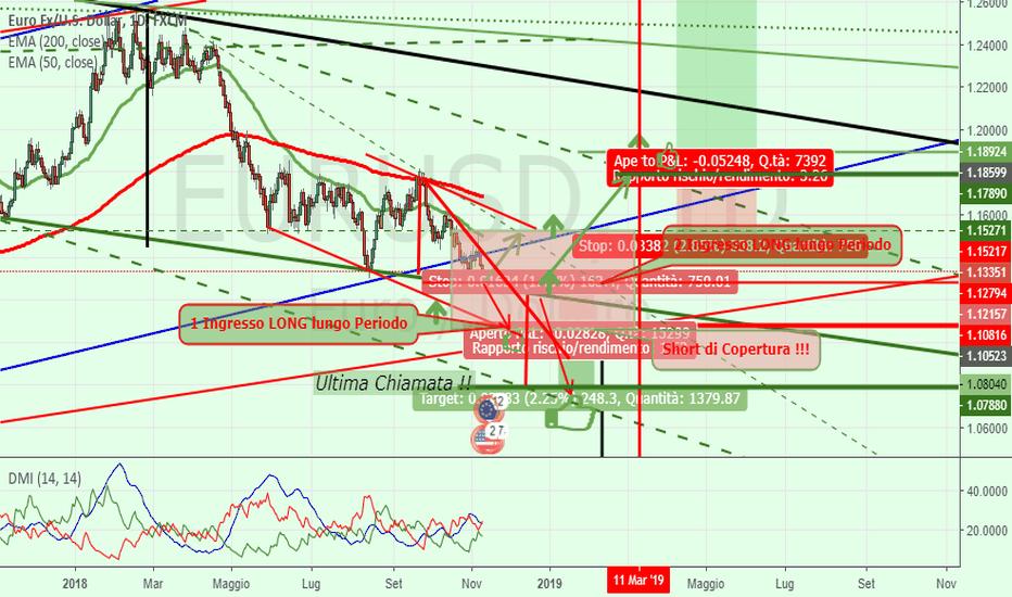 EURUSD: Euro-USD = Prepariamo le Posizioni :-)