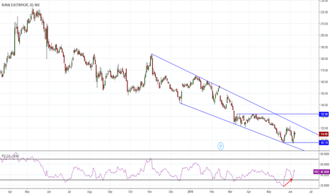 RECLTD: Double Bottom, Divergence, Parallel Channel