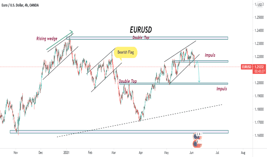 EURUSD-short