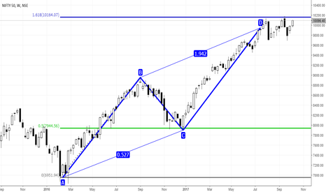 NIFTY: NIFTY 50, Staying neutral as of now.