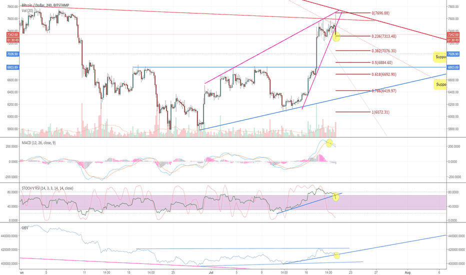 BTCUSD: Inverted H&S to target, Broken rising wedge. Short term down.