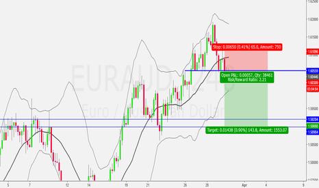 EURAUD: EUR/AUD Reversal Short...