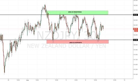 NZDJPY: NZD/JPY: continua la congestione dei prezzi