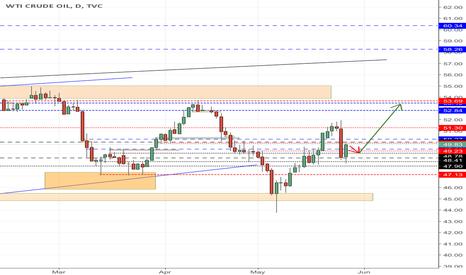 USOIL: usoil huge volatility ahead!