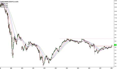 LYG: Rising interest rates = Buy Banks (#2 LYG)