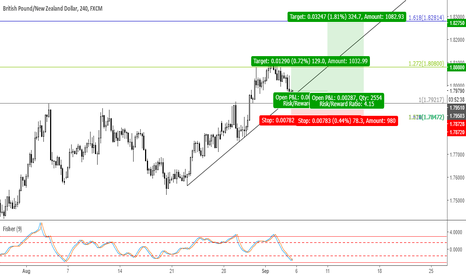 GBPNZD: Trade 34: Long GBPNZD