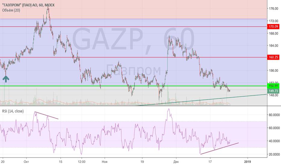 GAZP: Острые ошущения