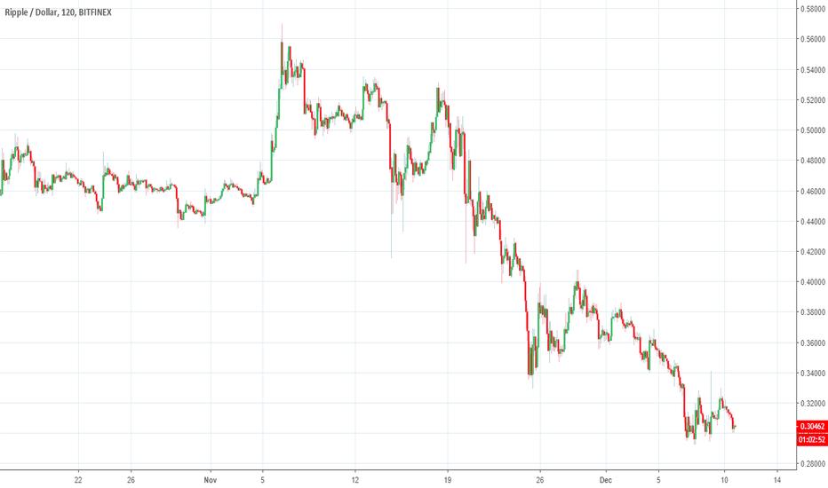 XRPUSD: Ripple price