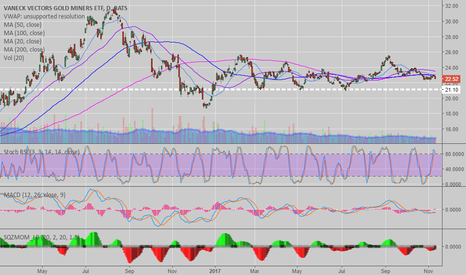 GDX: $GDX Gold Miner Chart, See Notes - MA's, Stoch RSI, MACD, SQZMOM