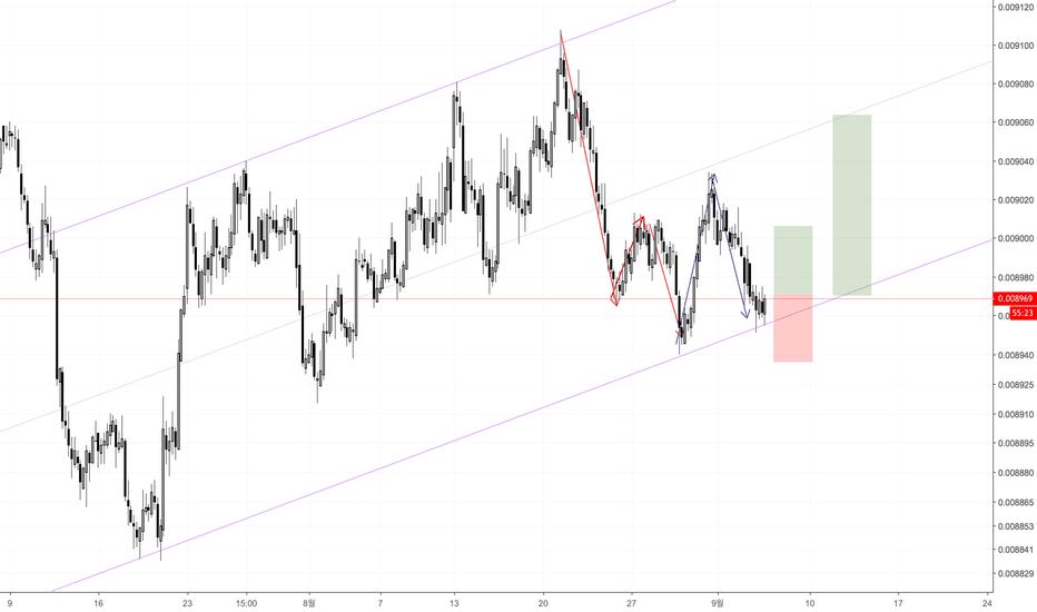 JPYUSD: JPY/USD, 매수 전략
