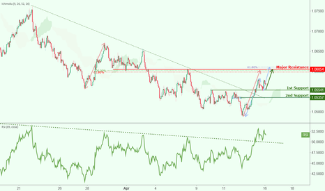AUDNZD: AUDNZD approaching support, potential rise!