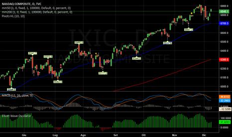 IXIC: NASDAQ   -   Tendenzialmente down