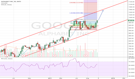 GOOG: Google making positive moves towards 1000