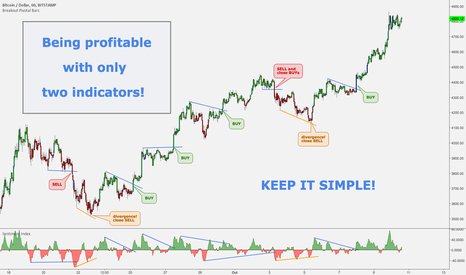 BTCUSD: BEING PROFITABLE? AN EXAMPLE WITH TWO INDICATORS