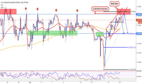 USDCAD: USDCAD: Close to Short Level