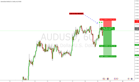 AUDUSD: LOOK AT THE WICKS!!