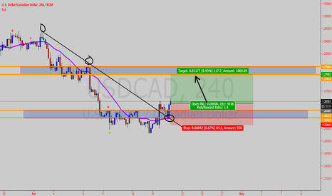 USDCAD: USDCAD potential long trade