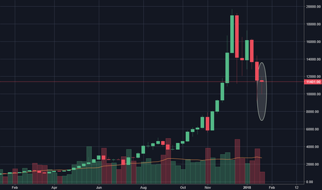BTCUSD: Bitcoin REVERSAL signal!