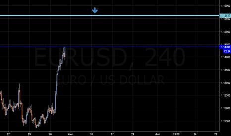 EURUSD: EUR/USD продажа 1.1561