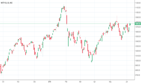 NIFTY: no trade zone for  nifty