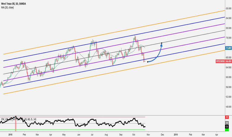 WTICOUSD: OIL - Waiting for a signal to enter long