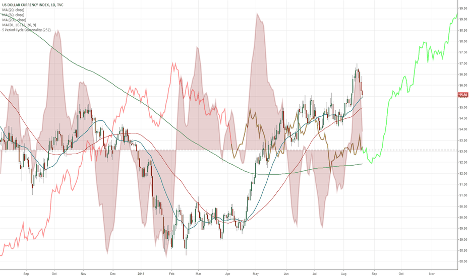 DXY: One more leg down then up