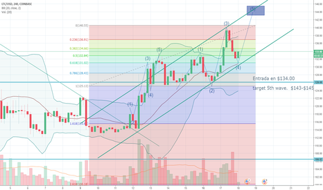 LTCUSD: Litecoin 5th wave  target  $143,00 - $145,00