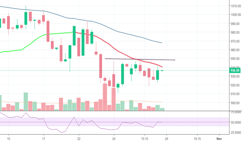 PIDILITIND: Long above 947