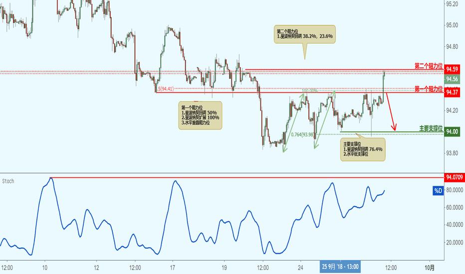 DXY: DXY 美元指数(1小时图)-接近阻力位,下跌!