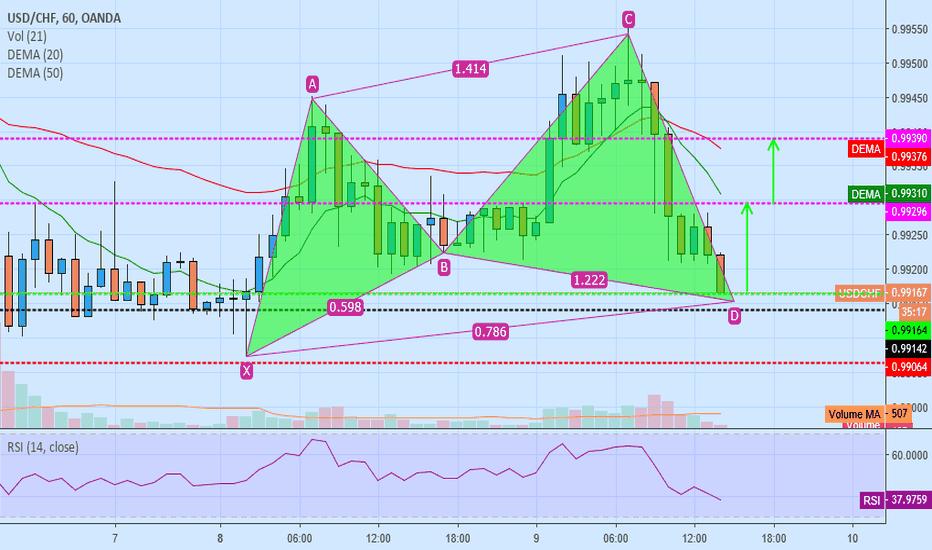 USDCHF: usd/chf buy cypher pattern