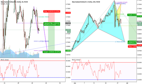 NZDUSD: NZD/USD 30min measured move and 240 min Cypher