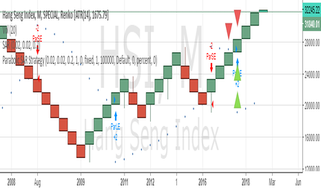 HSI: SELL HSI SL 36000 TARGET 28000/24000/20000/16000
